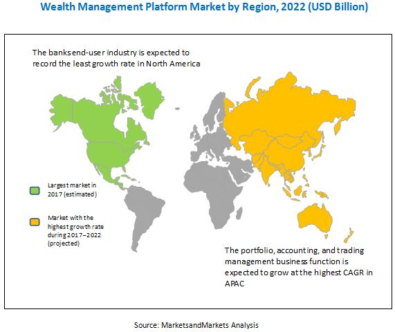 Wealth Management Platform Market