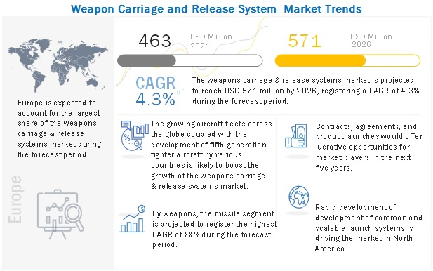 Weapons Carriage & Release System Market
