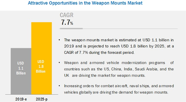 Weapon Mounts Market