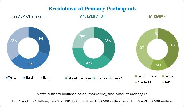 Wearable Display Market