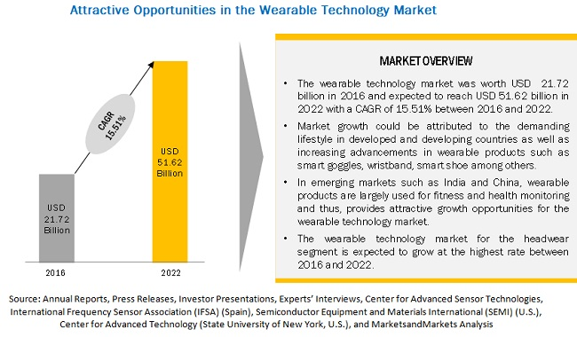 Wearable Technology Market