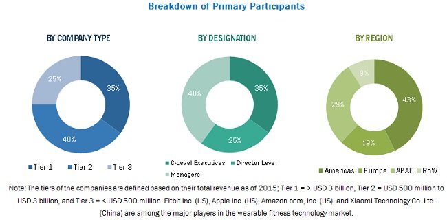 Wearable fitness technology market