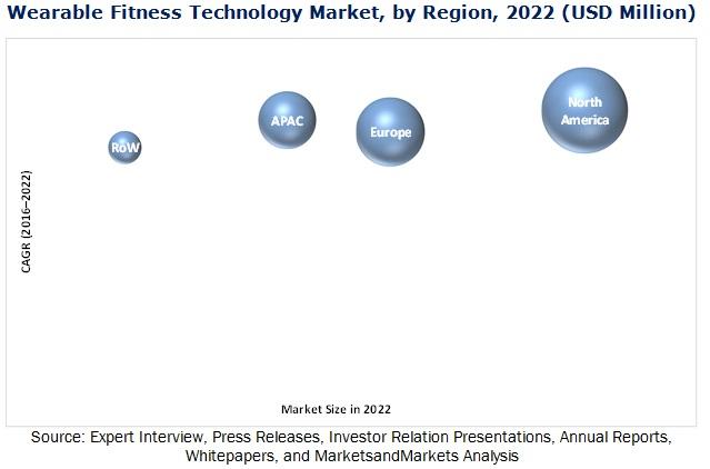 Wearable fitness technology market