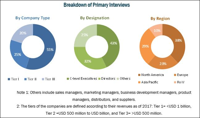 Wearable Injectors Market: Breakdown of Primary Interviews