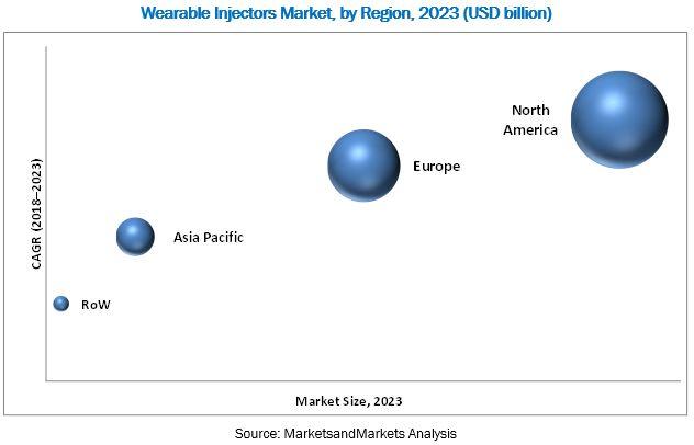 Wearable Injectors Market, by Region, 2023 (USD billion)