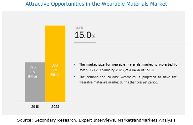Wearable Materials Market