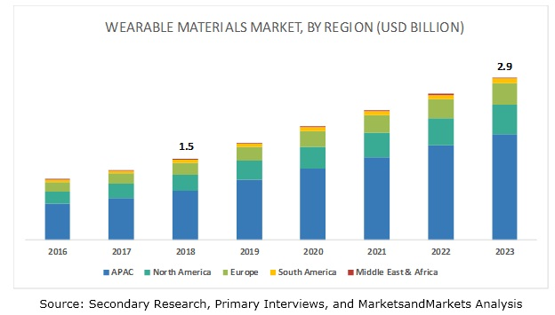 Wearable Materials Market