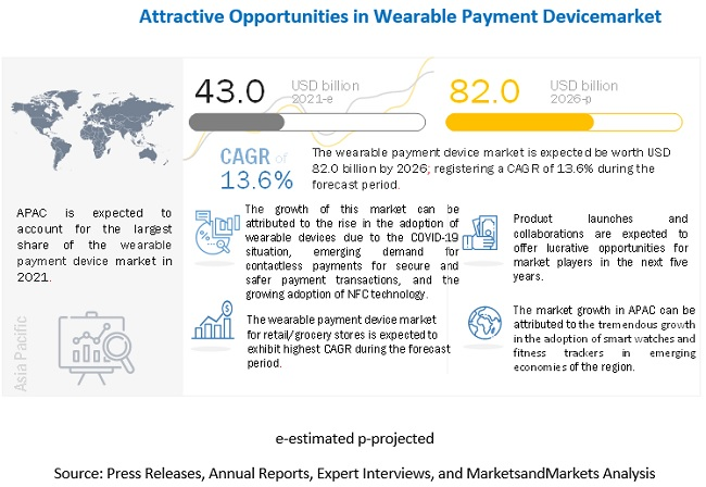 Wearable Payment Device Market