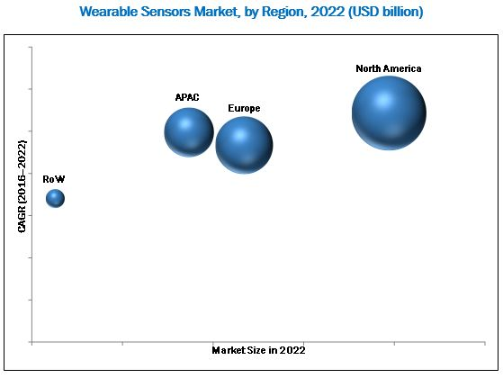 Sensors in Wearable Electronics Market