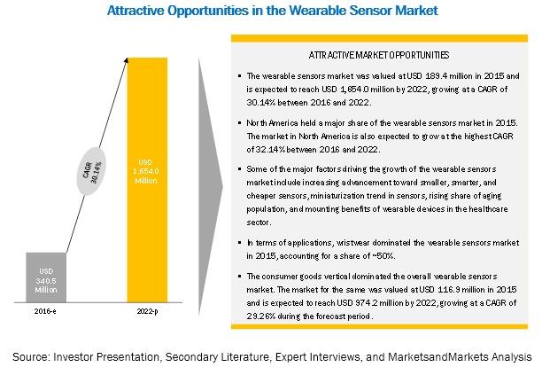 Sensors in Wearable Electronics Market