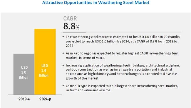 Weathering Steel Market