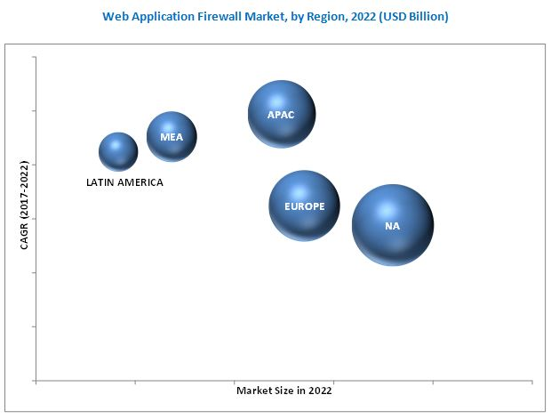 Web Application Firewall Market