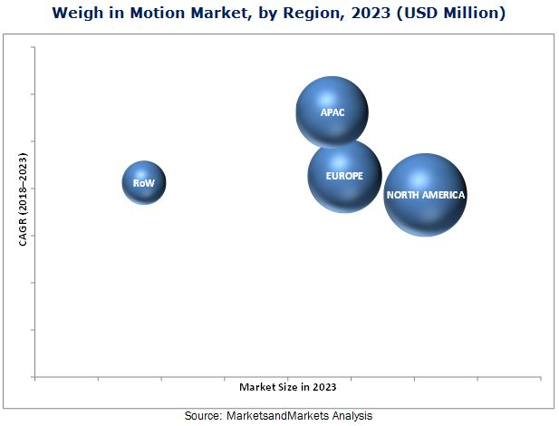 Weigh in Motion Market