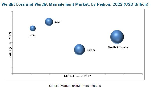 Weight Loss and Weight Management Market