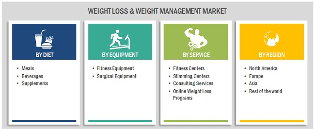 Weight Loss Management Market - Attractive Opportunities in the Weight Loss Management Market