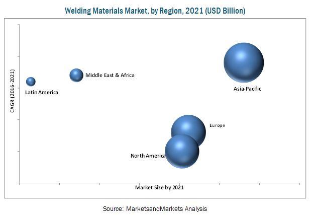 Welding Materials Market