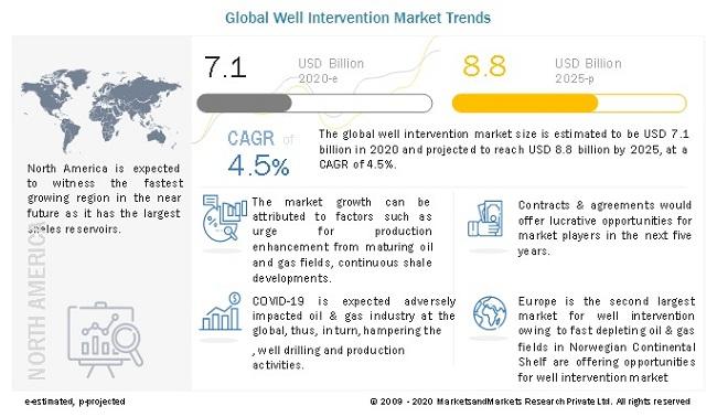 Well Intervention Market Trends