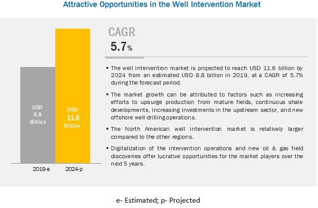 Well Intervention Market
