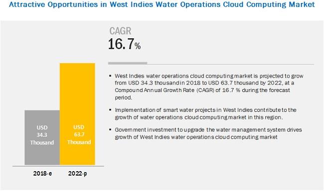 West Indies Water Operations Cloud Computing Market