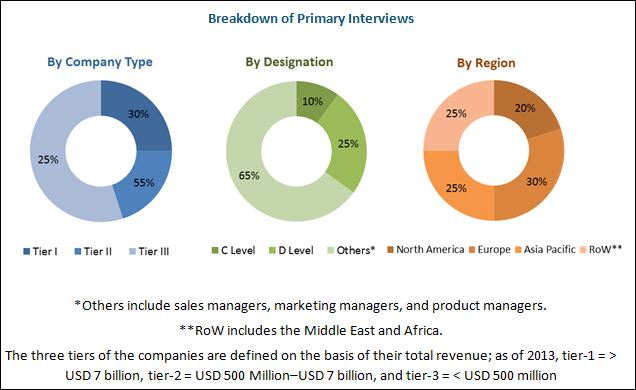 Wheat Protein Market Breakdown of Primary Interviews