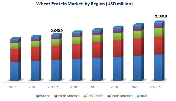 Wheat Protein Market By Region 2015-2022