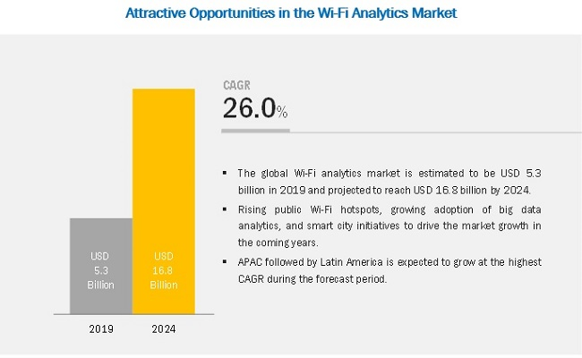 Wi-Fi Analytics Market
