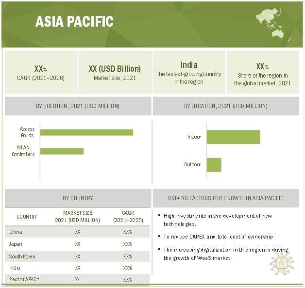 WiFi as a Service Market by Region