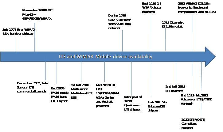 WiMAX market