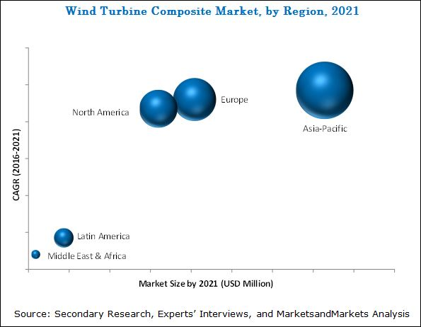 Wind Turbine Composite Market