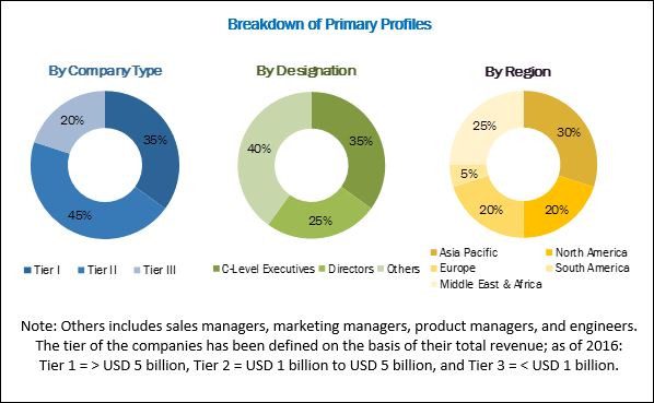 Wire and Cable Management Market