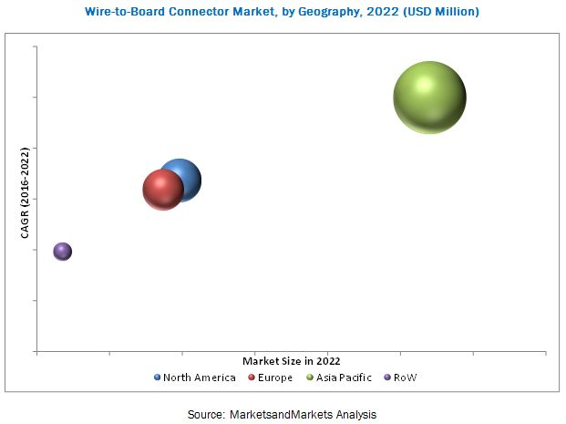 Wire-to-Board Connector Market