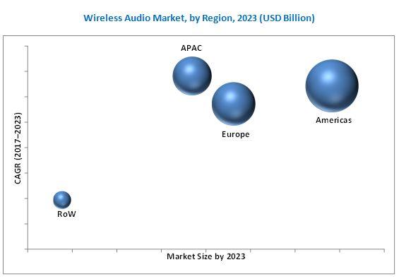 Wireless Audio Market