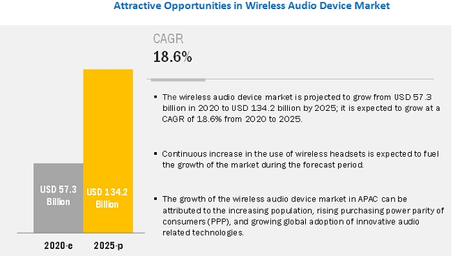 Wireless Audio Market