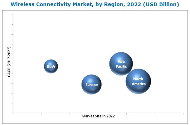 Wireless Connectivity Market