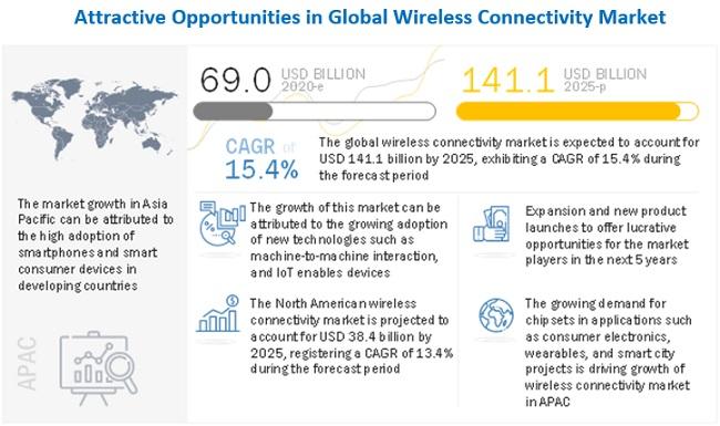 Wireless Connectivity Market