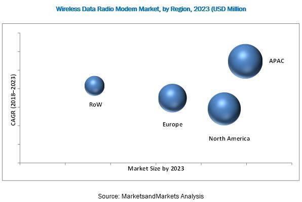 Wireless Data Radio Modem Market