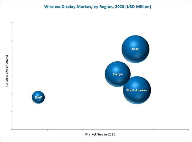 Wireless Display Market