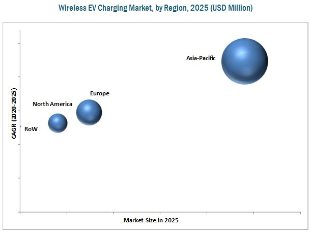 Wireless EV Charging Market