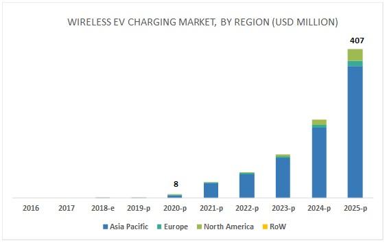 Wireless EV Charging Market