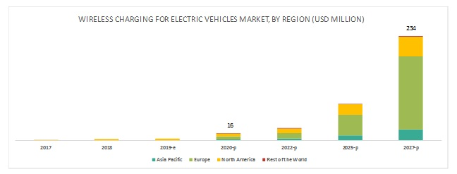 Wireless Charging for Electric Vehicle Market by Region