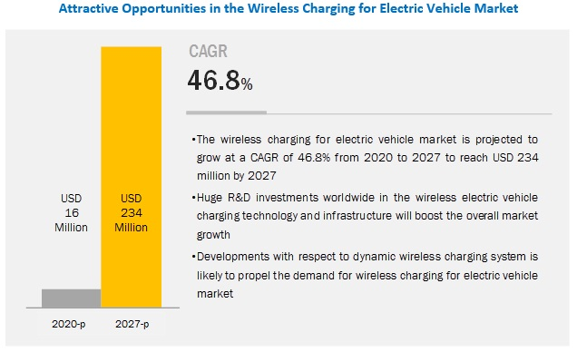 Wireless Charging for Electric Vehicle Market