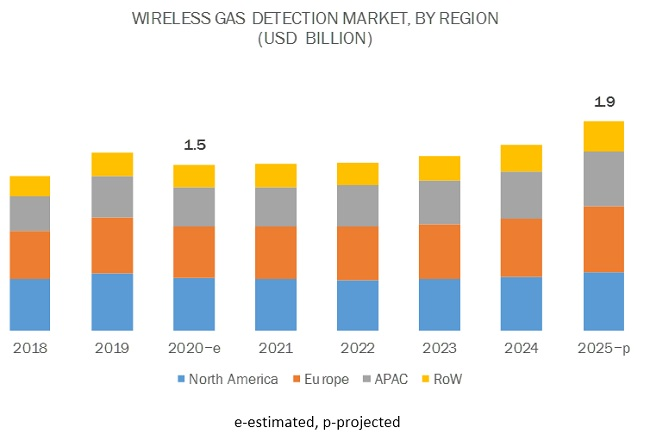 Wireless Gas Detection Market by Region