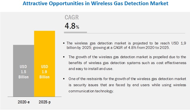 Wireless Gas Detection Market
