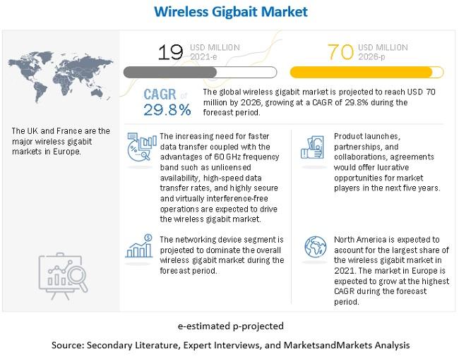 Wireless Gigabit Market