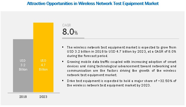 Wireless Network Test Equipment Market