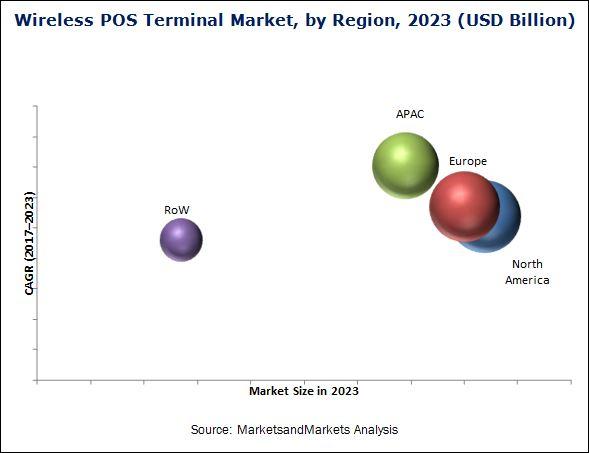 Wireless POS Terminal Market