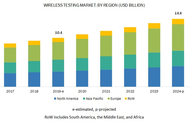 Wireless Testing Market