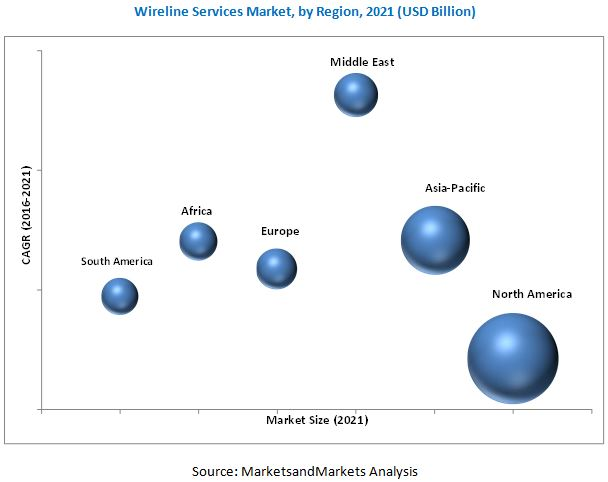 Wireline Services Market