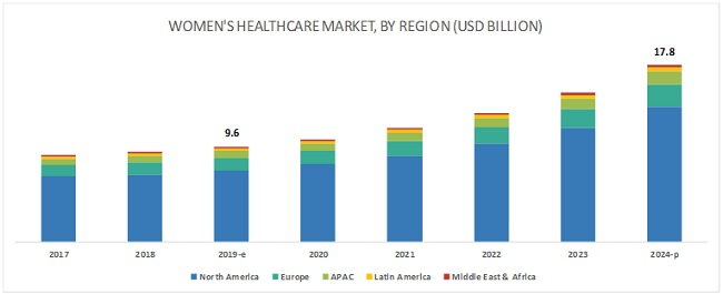 Women's Health Care Market