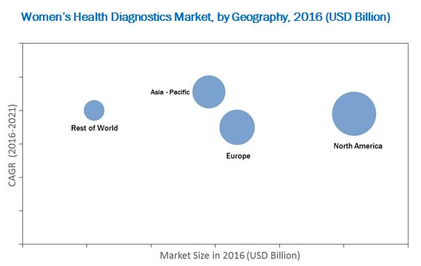 Women's Health Diagnostics Market